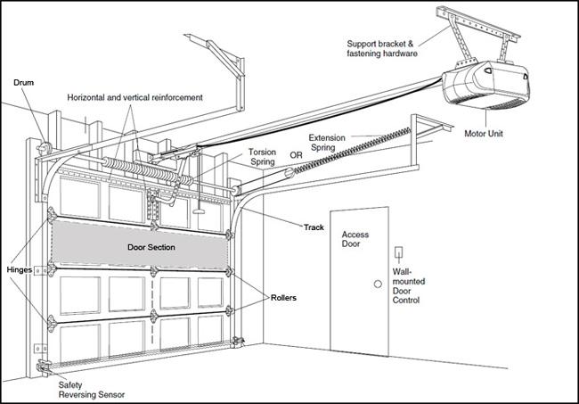 t door windows accessories n garage in openers parts compressed b square residential with key doors everbilt handle shaft